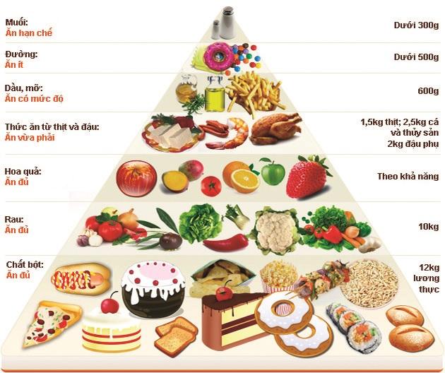 Tháp dinh dưỡng dành cho người cao tuổi